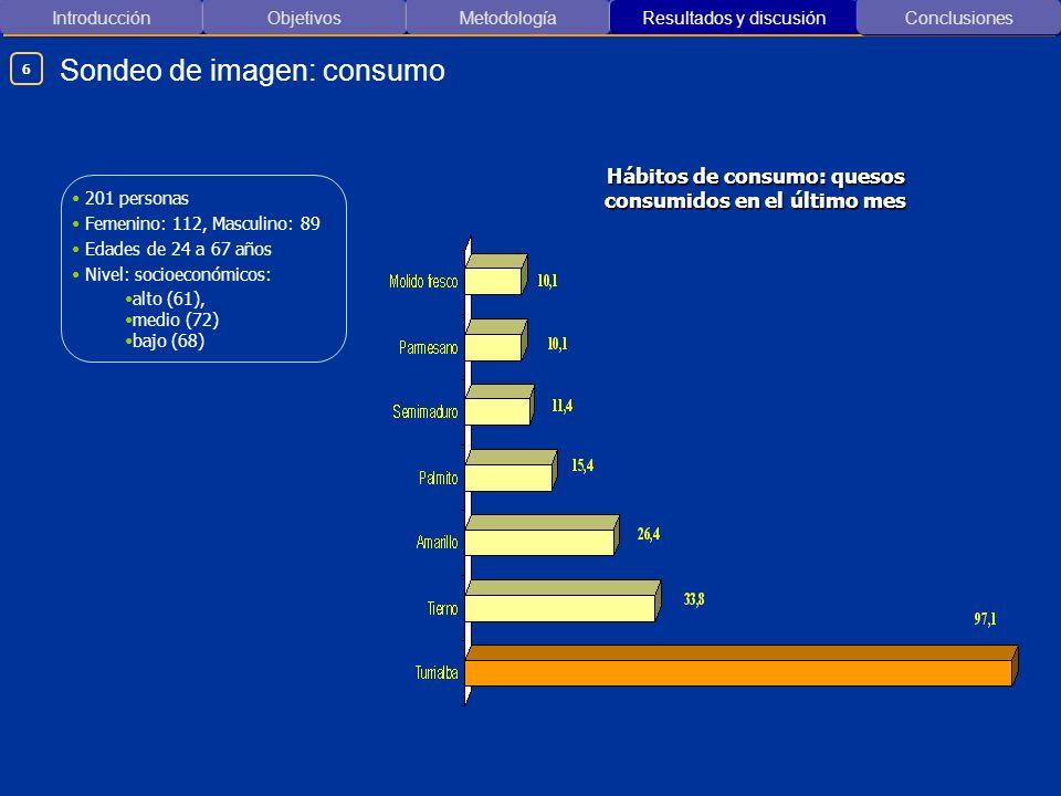 Hábitos de consumo: quesos consumidos en el último mes