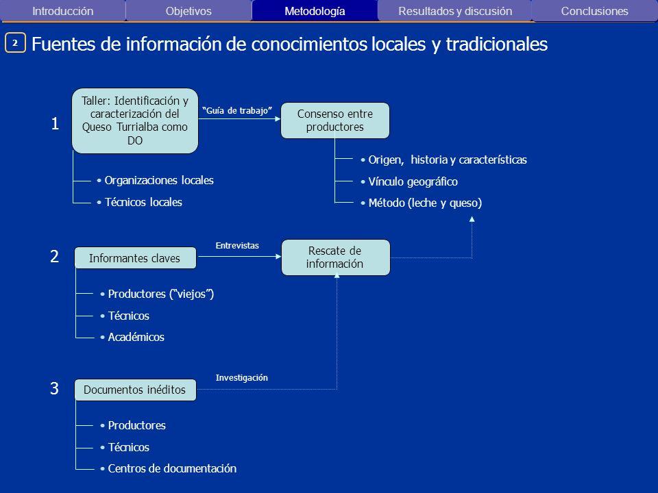 Fuentes de información de conocimientos locales y tradicionales