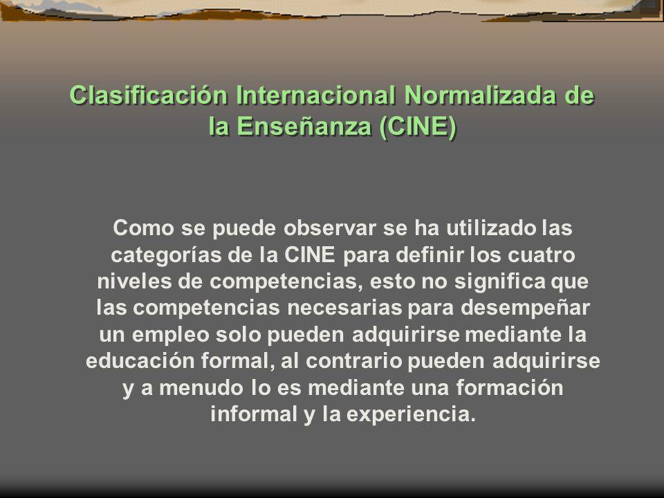 Clasificación Internacional Normalizada de la Enseñanza (CINE)