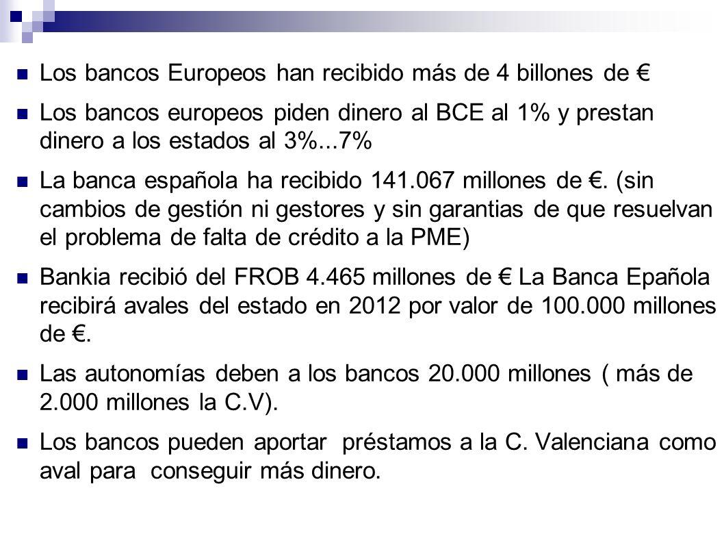 Los bancos Europeos han recibido más de 4 billones de €