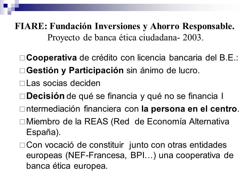 FIARE: Fundación Inversiones y Ahorro Responsable