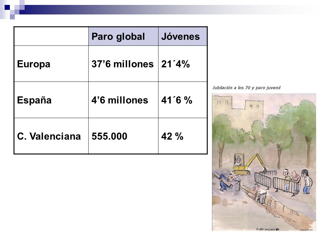 Paro globalJóvenes. Europa. 37'6 millones. 21´4% España. 4'6 millones. 41´6 % C. Valenciana. 555.000.