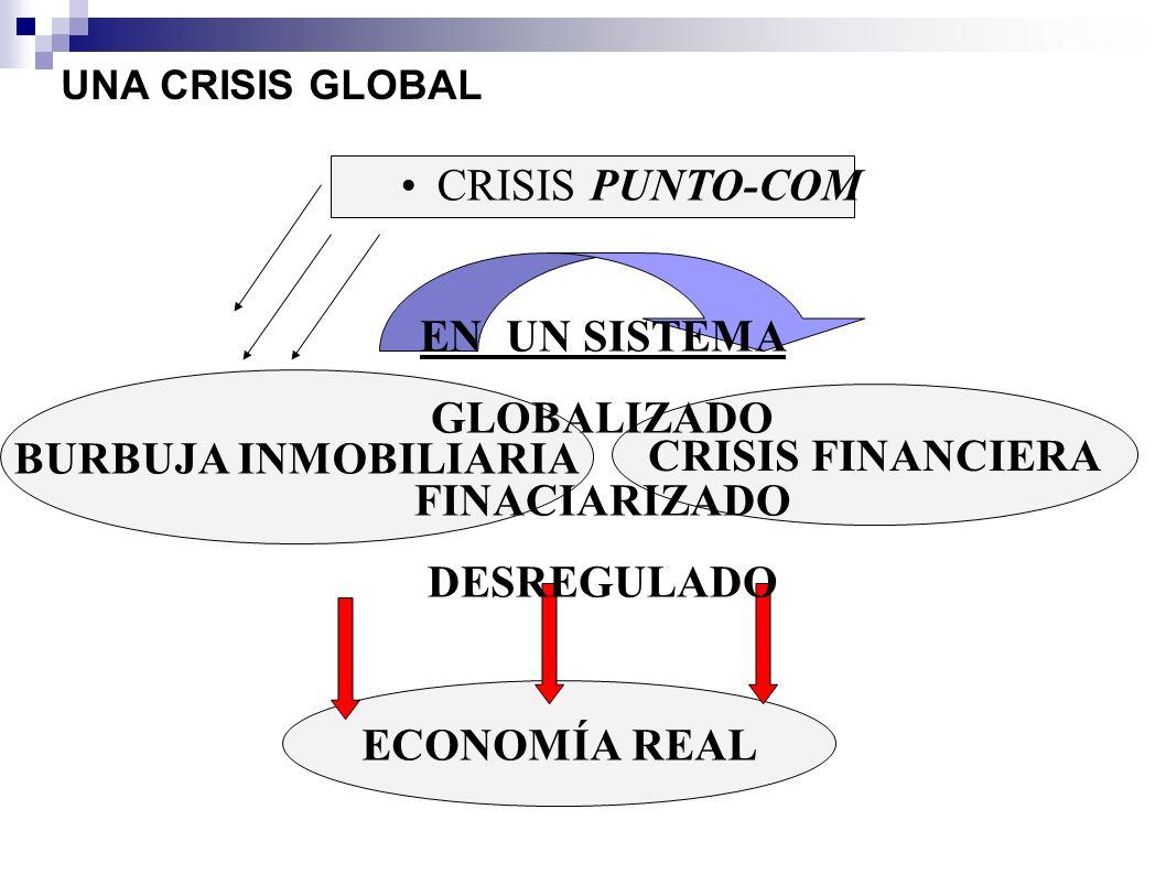 CRISIS PUNTO-COM EN UN SISTEMA GLOBALIZADO FINACIARIZADO