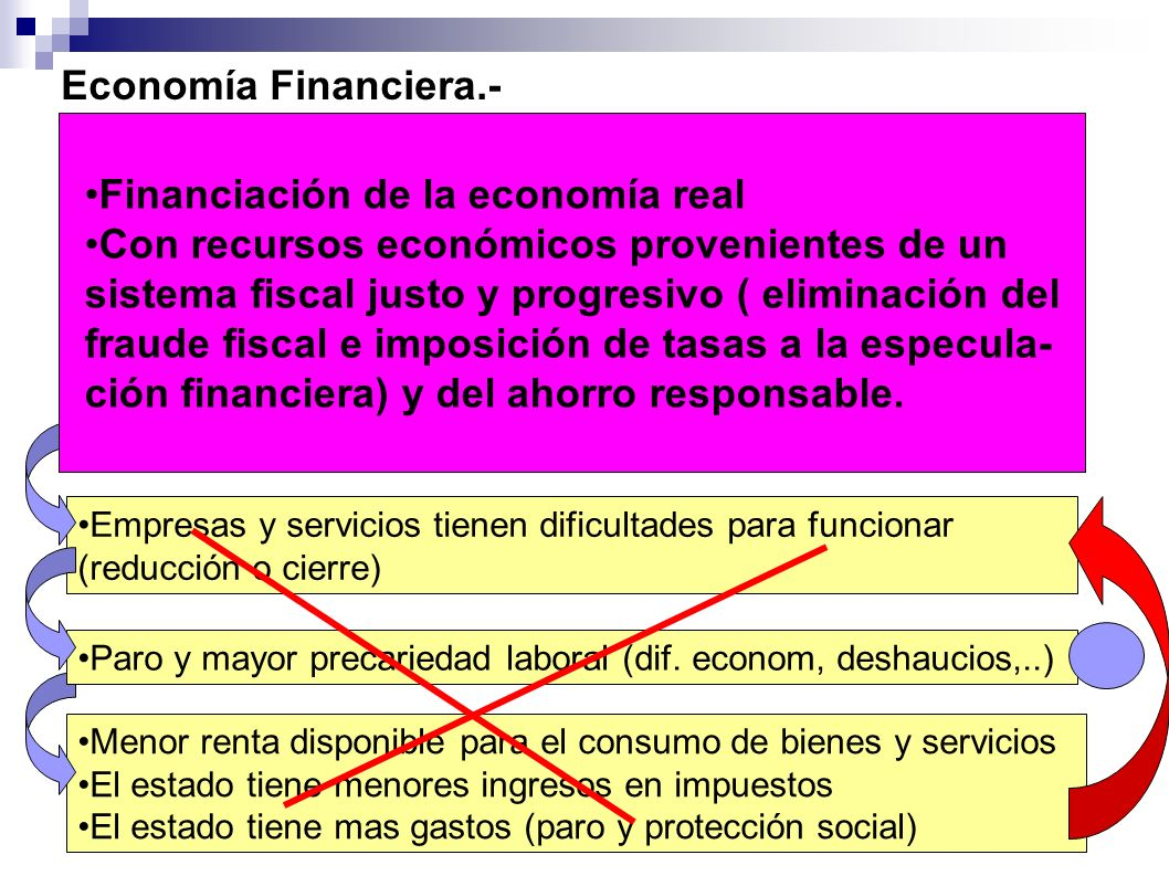 Financiación de la economía real