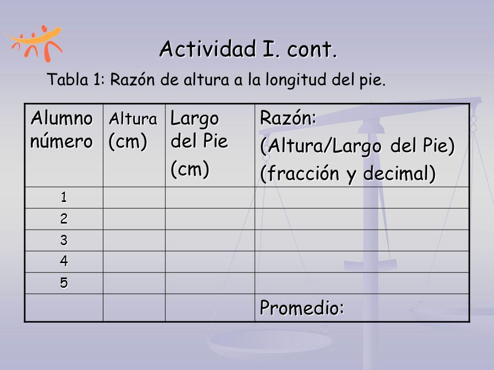 Actividad I. cont. Alumno número Largo del Pie (cm) Razón: