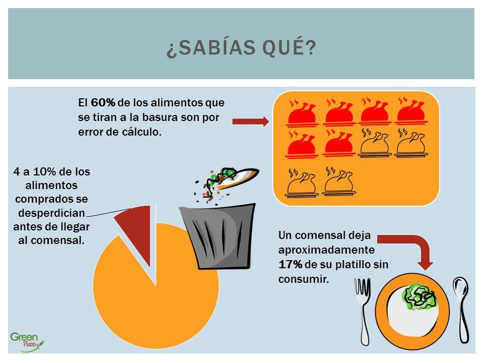 ¿Sabías qué El 60% de los alimentos que se tiran a la basura son por error de cálculo.