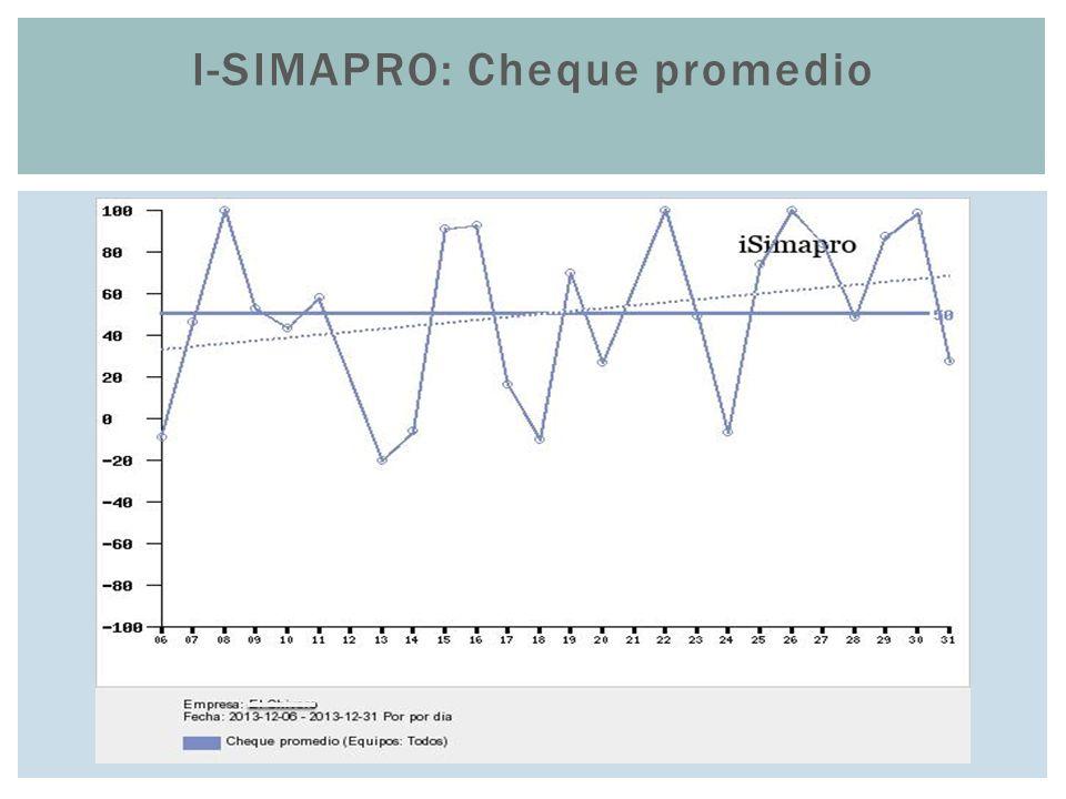 i-SIMAPRO: Cheque promedio