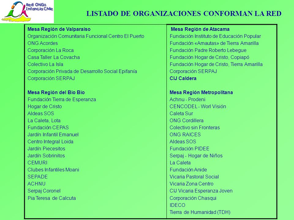 LISTADO DE ORGANIZACIONES CONFORMAN LA RED