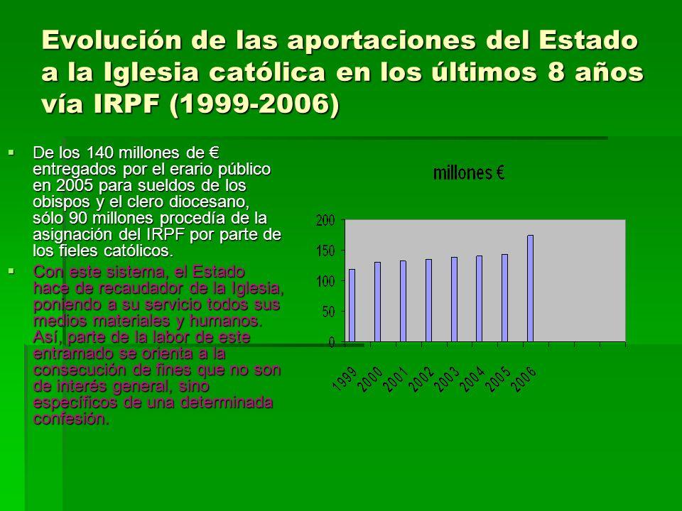 Evolución de las aportaciones del Estado a la Iglesia católica en los últimos 8 años vía IRPF (1999-2006)