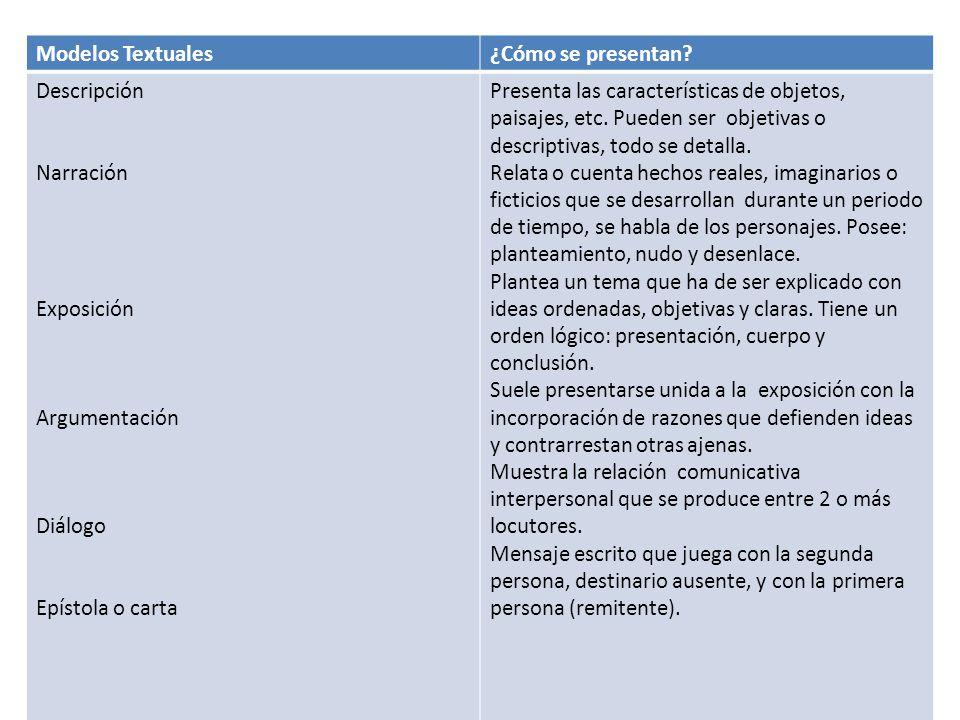 Modelos Textuales ¿Cómo se presentan Descripción. Narración. Exposición. Argumentación. Diálogo.