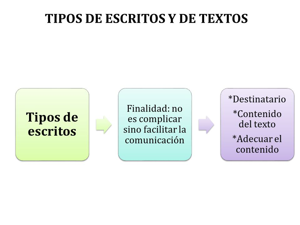 TIPOS DE ESCRITOS Y DE TEXTOS