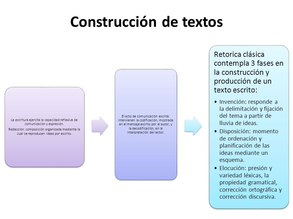 Construcción de textos
