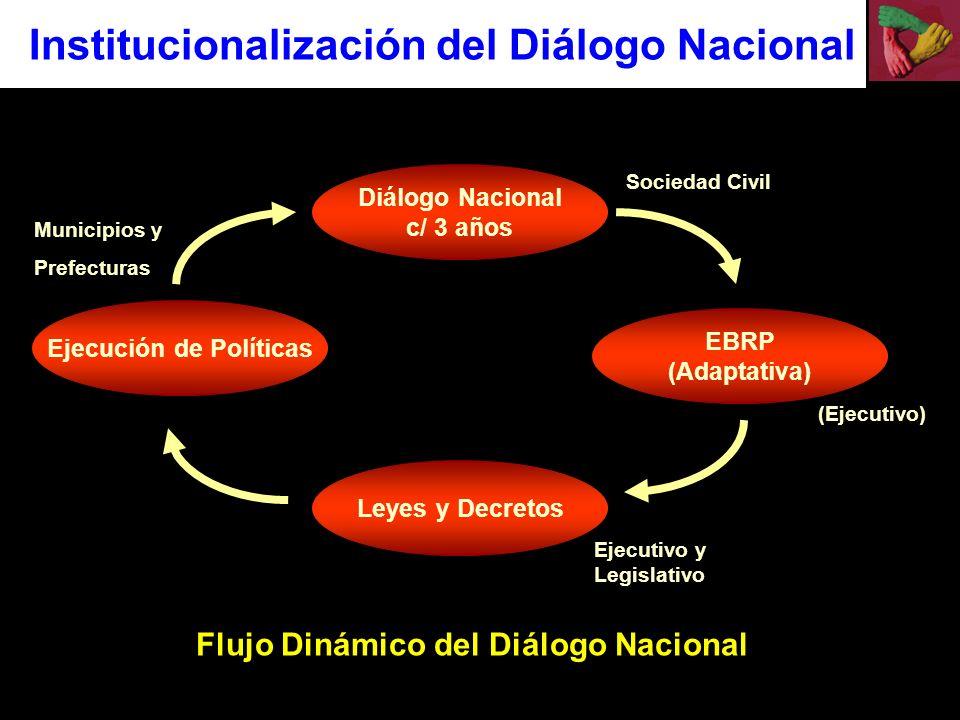 Ejecución de Políticas Flujo Dinámico del Diálogo Nacional
