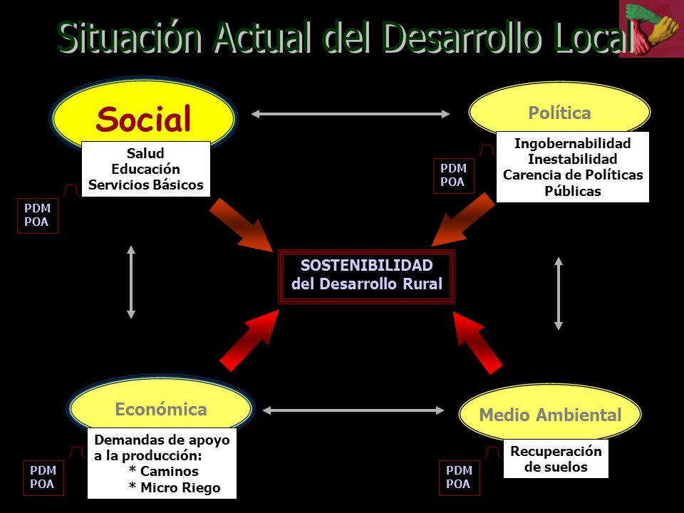 Situación Actual del Desarrollo Local