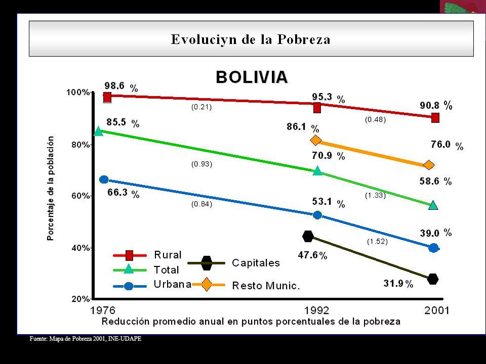 Fuente: Mapa de Pobreza 2001, INE-UDAPE
