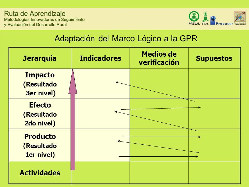 Adaptación del Marco Lógico a la GPR