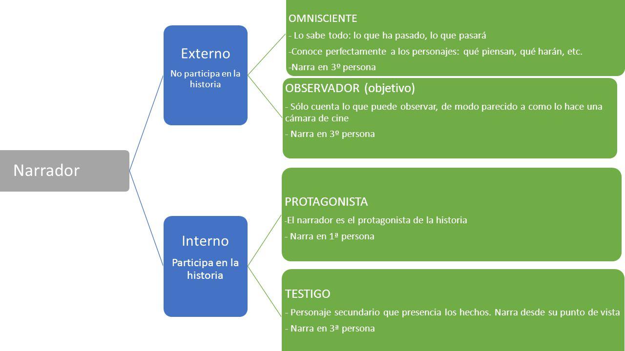 Elementos Del Texto Narrativo Literario Ppt Video Online