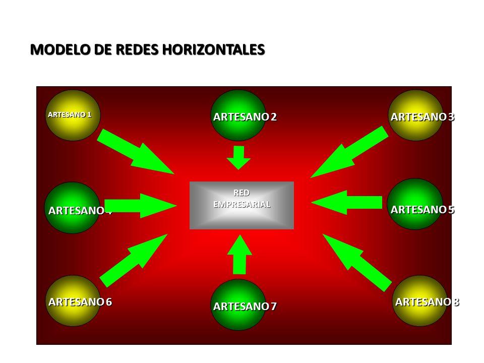 MODELO DE REDES HORIZONTALES