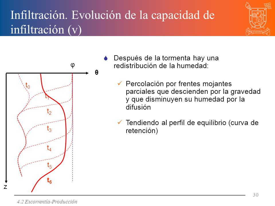 Infiltración. Evolución de la capacidad de infiltración (v)