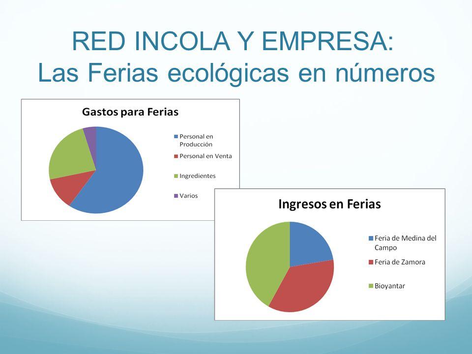 RED INCOLA Y EMPRESA: Las Ferias ecológicas en números