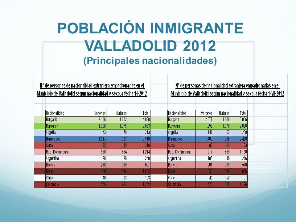 POBLACIÓN INMIGRANTE VALLADOLID 2012 (Principales nacionalidades)