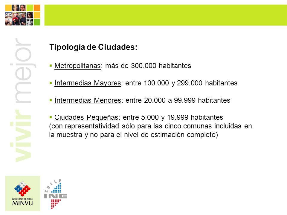 Tipología de Ciudades: