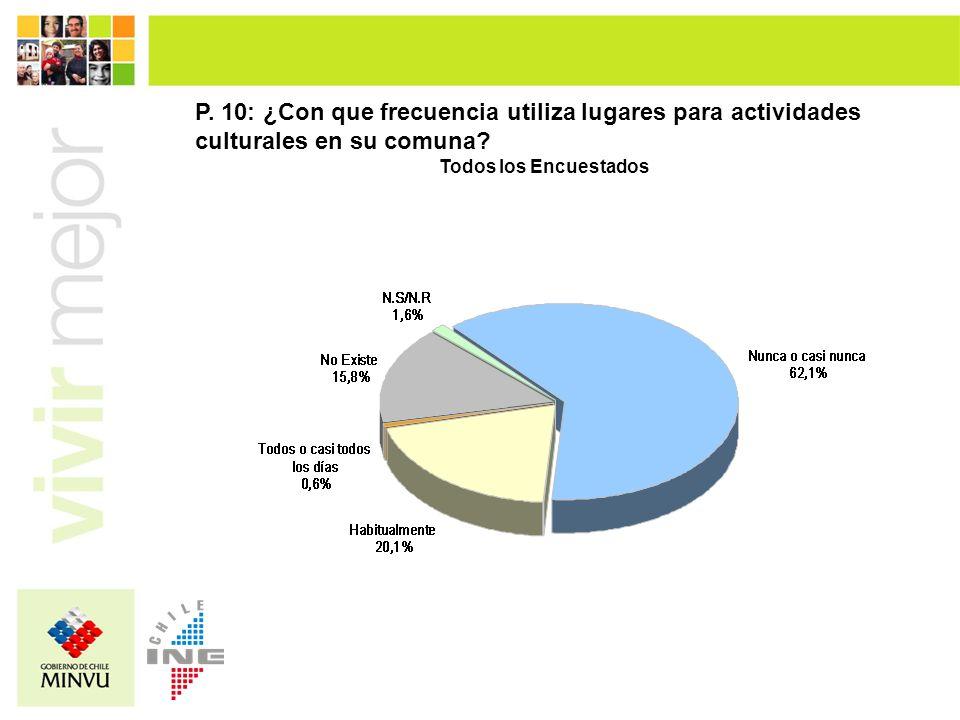 P. 10: ¿Con que frecuencia utiliza lugares para actividades culturales en su comuna