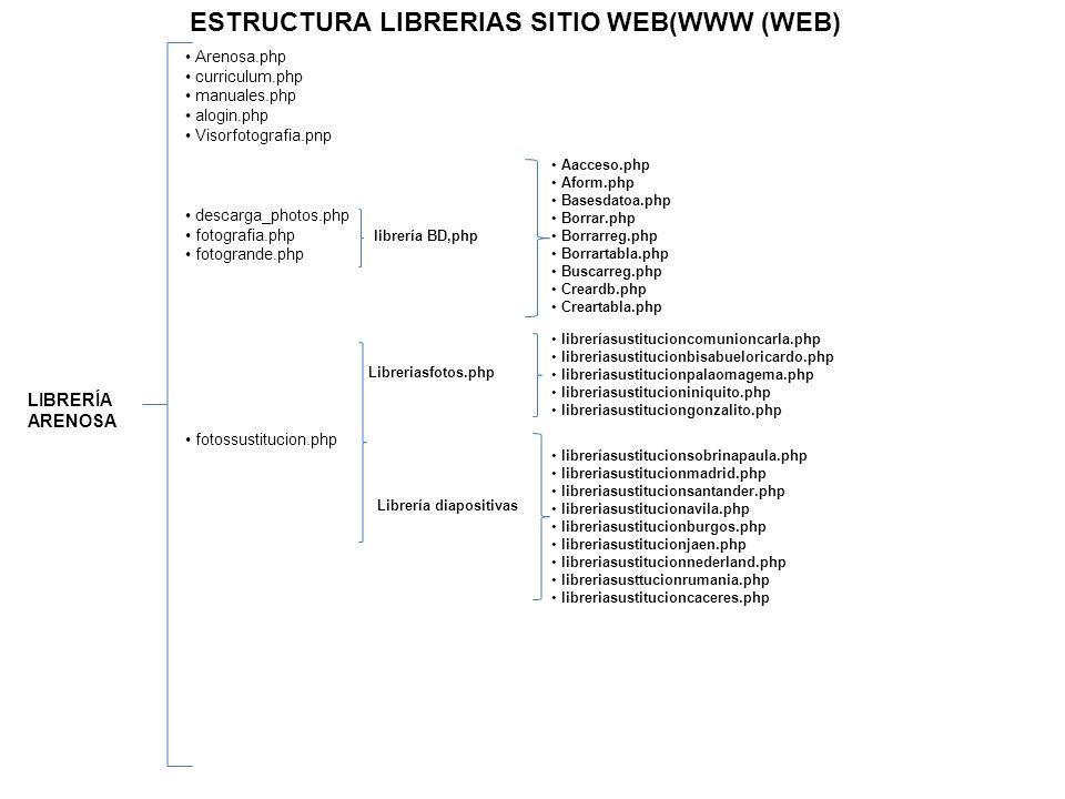 ESTRUCTURA LIBRERIAS SITIO WEB(WWW (WEB)