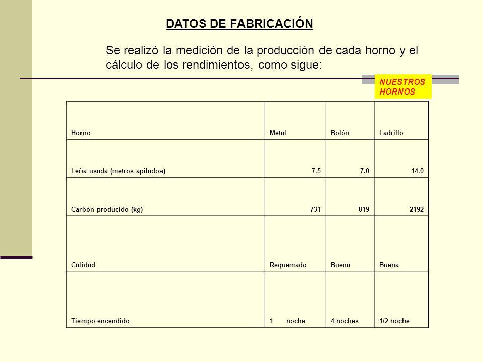 DATOS DE FABRICACIÓNSe realizó la medición de la producción de cada horno y el cálculo de los rendimientos, como sigue: