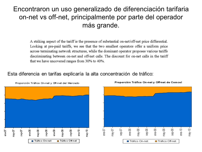 Encontraron un uso generalizado de diferenciación tarifaria on-net vs off-net, principalmente por parte del operador más grande.