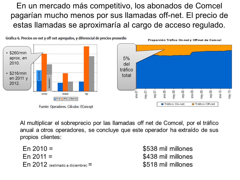 En un mercado más competitivo, los abonados de Comcel pagarían mucho menos por sus llamadas off-net. El precio de estas llamadas se aproximaría al cargo de acceso regulado.