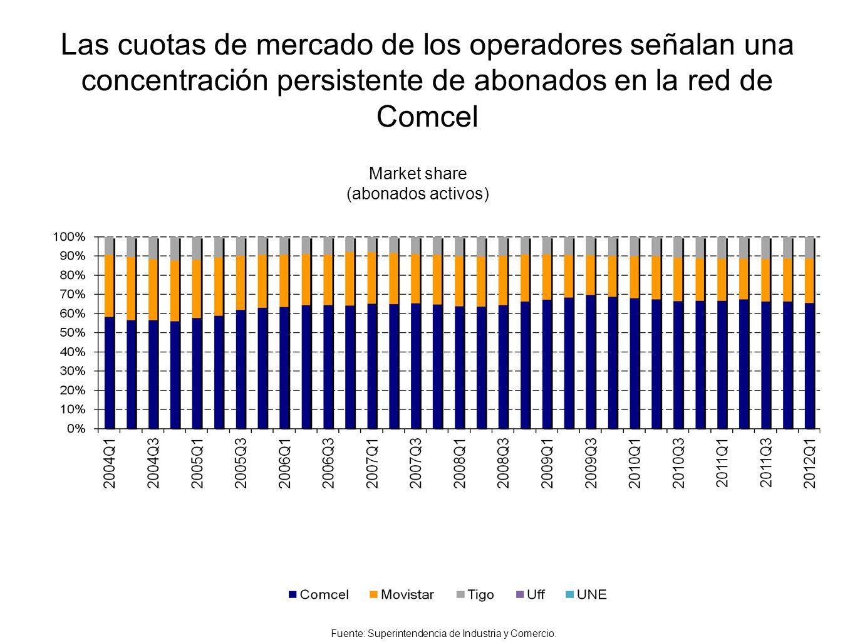 Las cuotas de mercado de los operadores señalan una concentración persistente de abonados en la red de Comcel