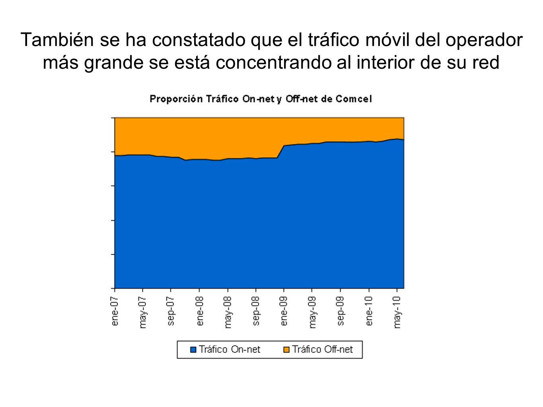También se ha constatado que el tráfico móvil del operador más grande se está concentrando al interior de su red