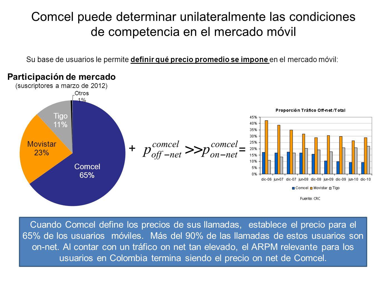 Comcel puede determinar unilateralmente las condiciones de competencia en el mercado móvil