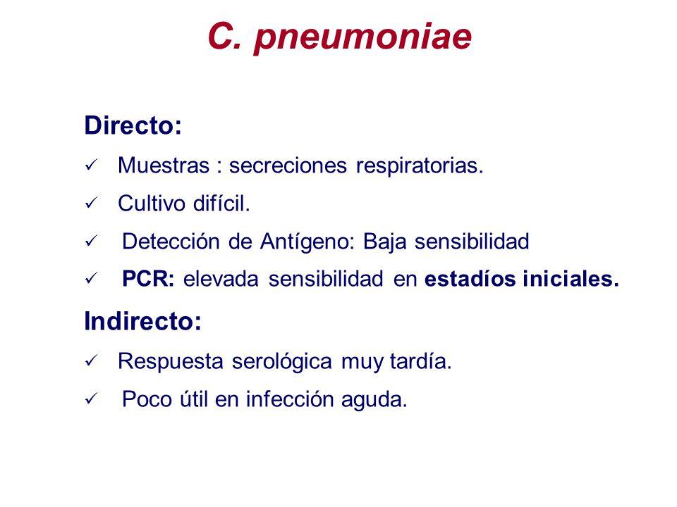 C. pneumoniae Directo: Indirecto: