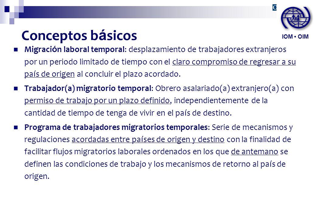 IOM • OIM Conceptos básicos.