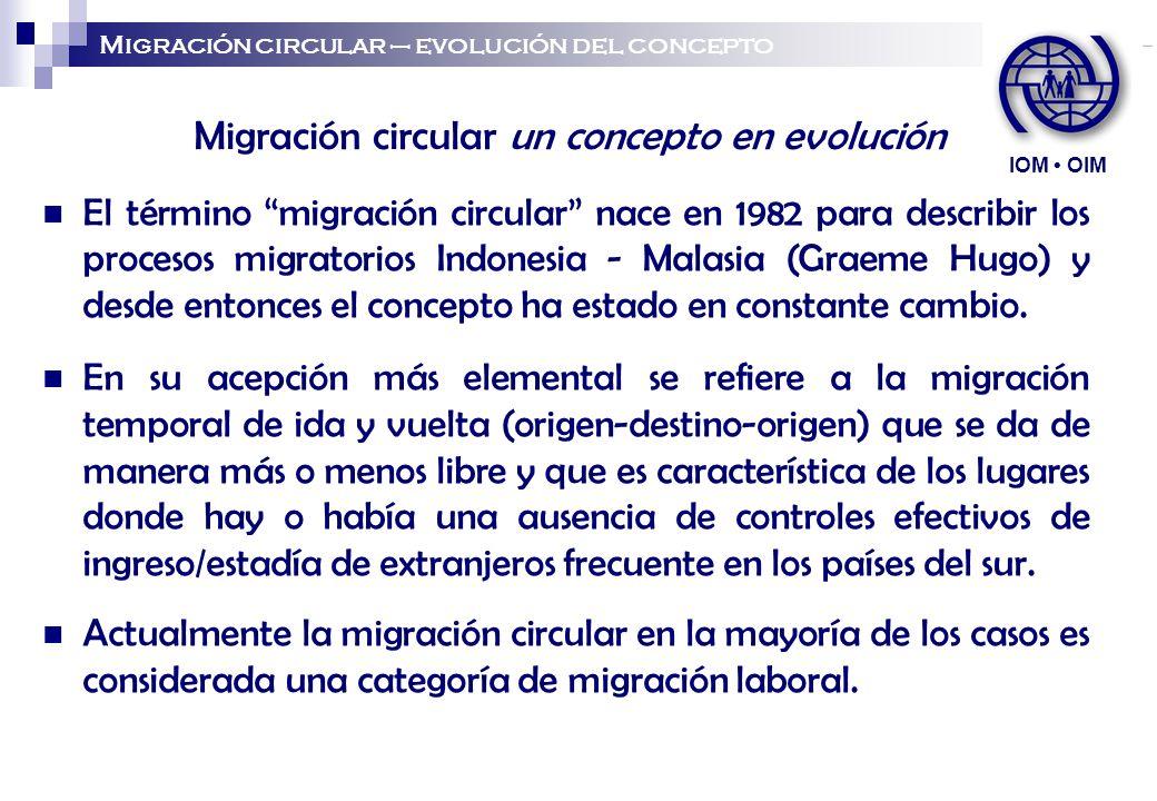 Migración circular un concepto en evolución
