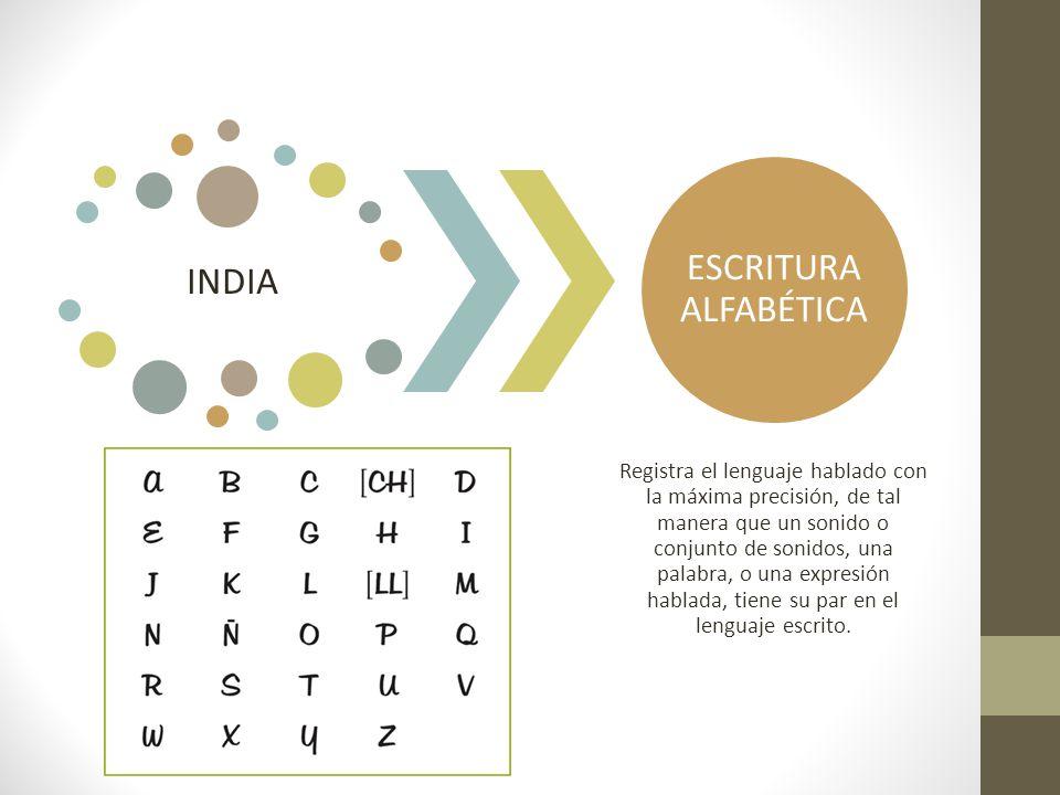 ESCRITURA ALFABÉTICA INDIA