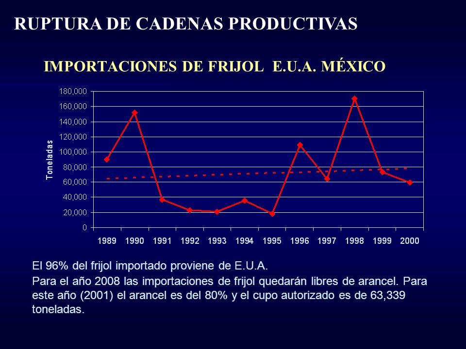 IMPORTACIONES DE FRIJOL E.U.A. MÉXICO