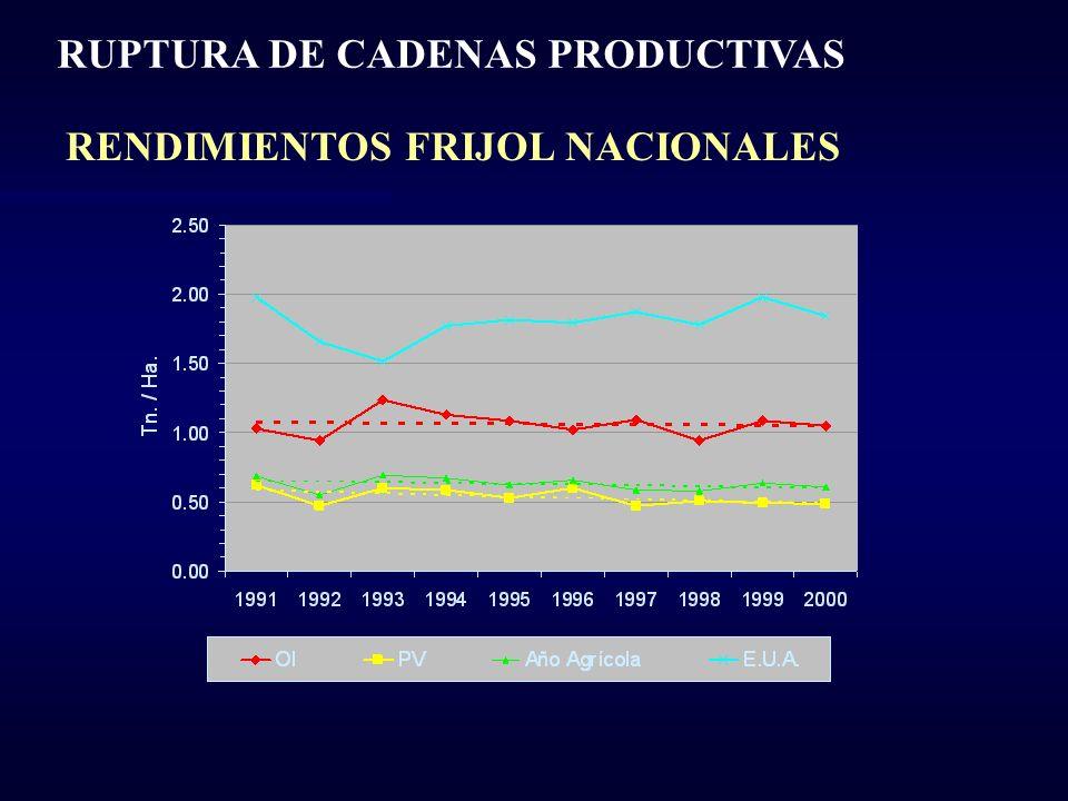 RUPTURA DE CADENAS PRODUCTIVAS