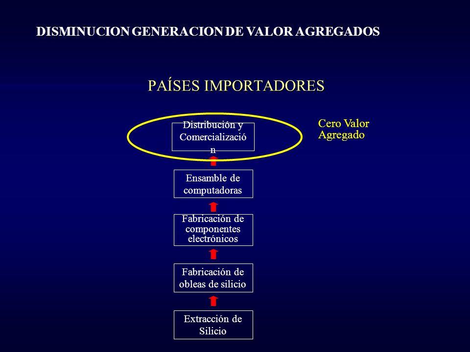 PAÍSES IMPORTADORES DISMINUCION GENERACION DE VALOR AGREGADOS