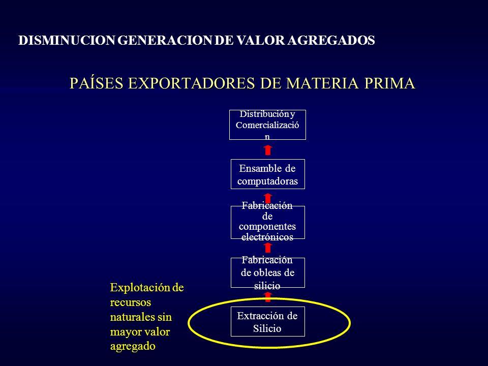 PAÍSES EXPORTADORES DE MATERIA PRIMA