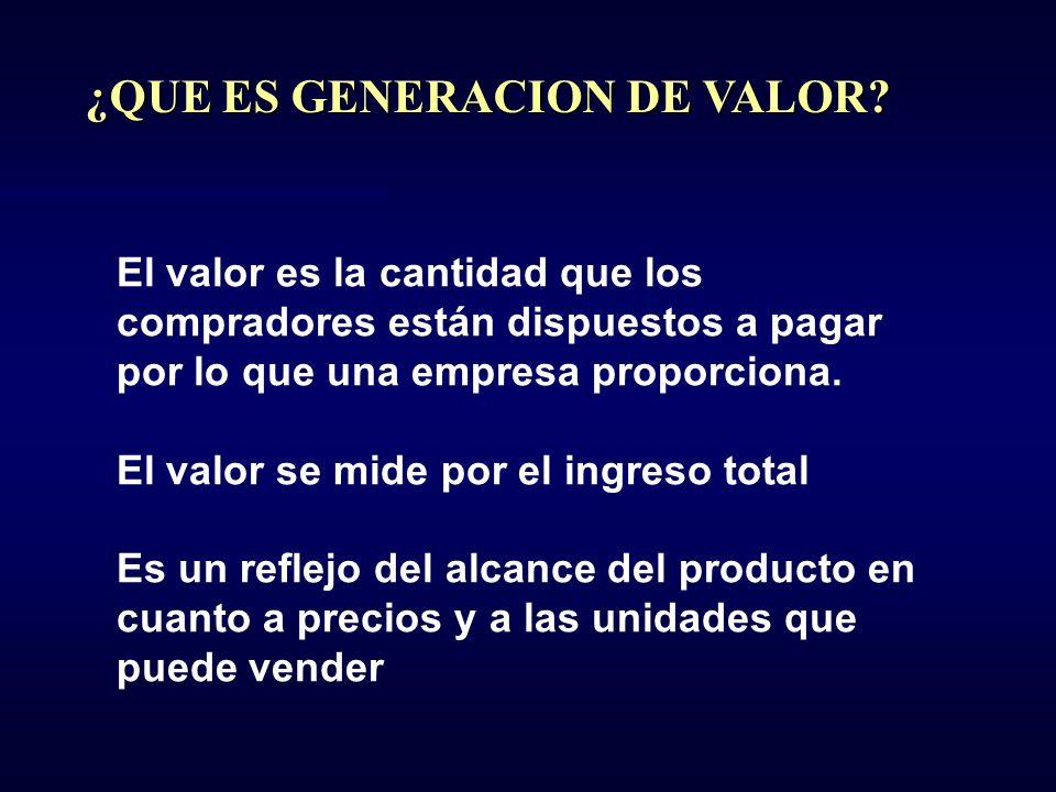 ¿QUE ES GENERACION DE VALOR