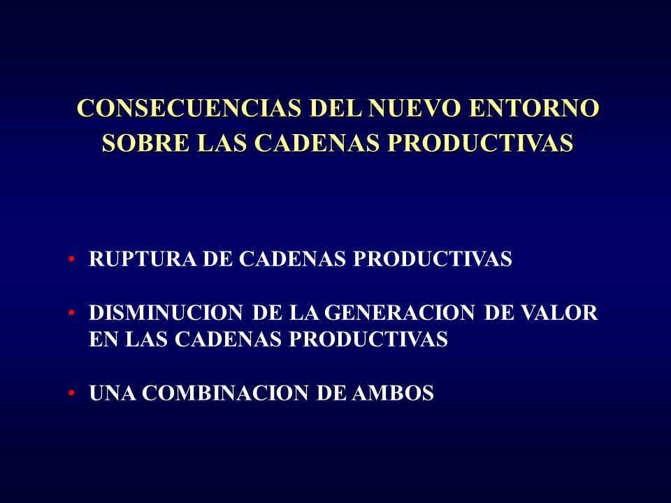 CONSECUENCIAS DEL NUEVO ENTORNO SOBRE LAS CADENAS PRODUCTIVAS