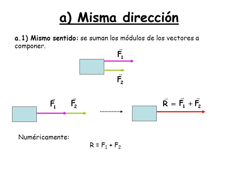 a) Misma dirección a.1) Mismo sentido: se suman los módulos de los vectores a componer. Numéricamente: