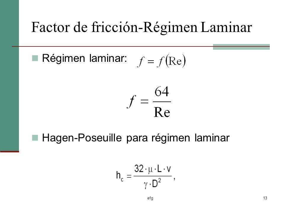 Factor de fricción-Régimen Laminar