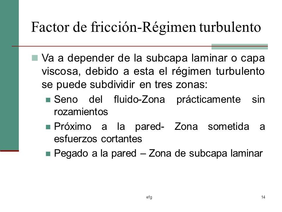 Factor de fricción-Régimen turbulento