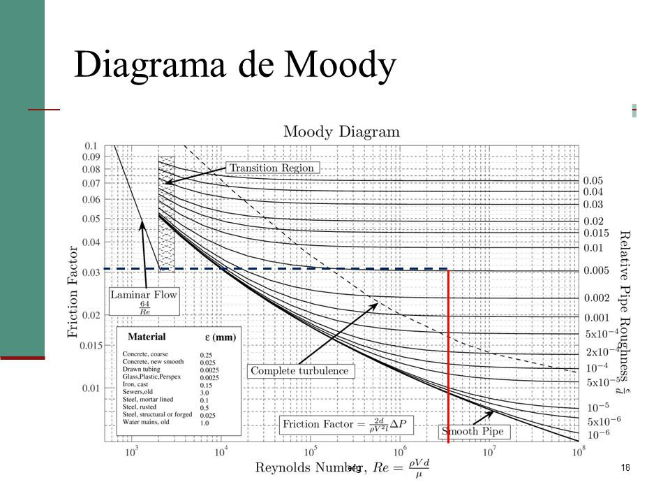 Diagrama de Moody efg
