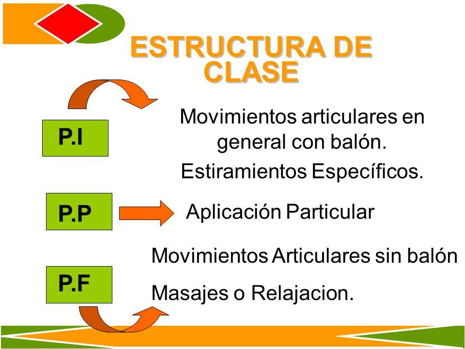ESTRUCTURA DE CLASE P.I P.P P.F