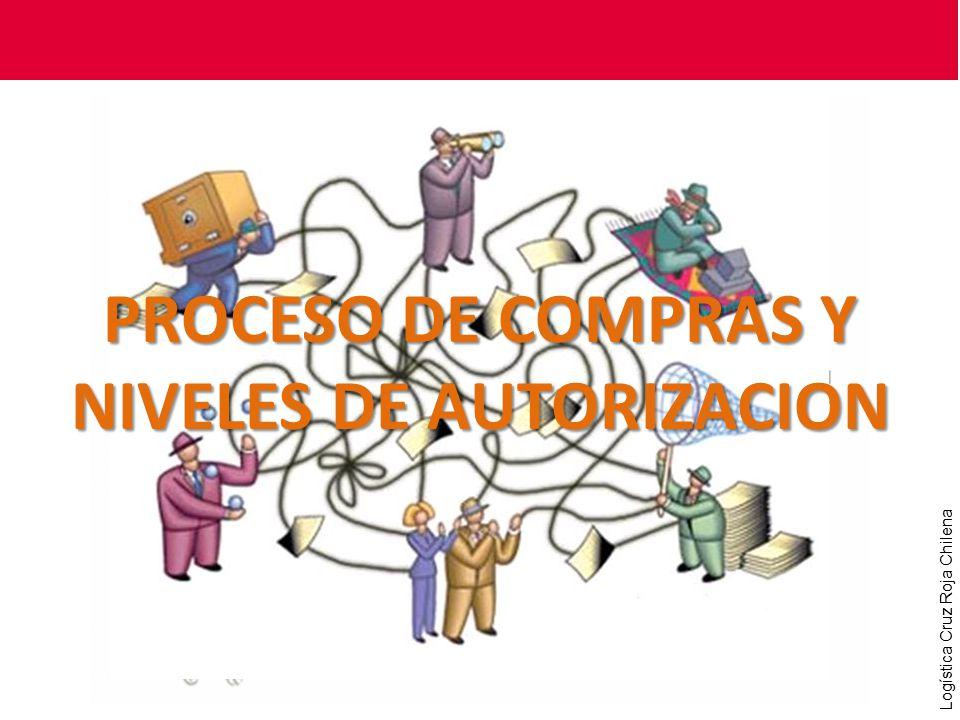 PROCESO DE COMPRAS Y NIVELES DE AUTORIZACION